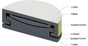 钢结构网架支座
